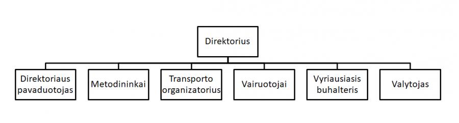SC struktura 3